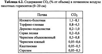 Газовый режим почв (часть 1)