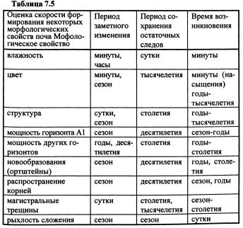 Динамика морфологических свойств почвы (часть 9)