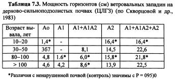 Динамика морфологических свойств почвы (часть 4)