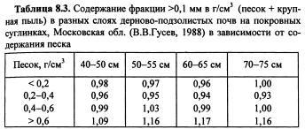Динамика физических свойств почв (часть 3)