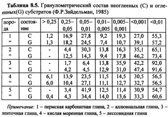Динамика физических свойств почв (часть 8)