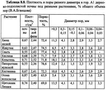 Динамика физических свойств почв (часть 13)