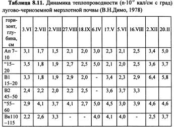 Динамика физических свойств почв (часть 14)
