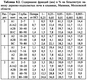 Динамика физических свойств почв (часть 2)