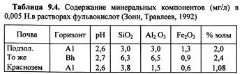 Динамика химических свойств почв (часть 4)