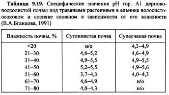 Динамика химических свойств почв (часть 12)