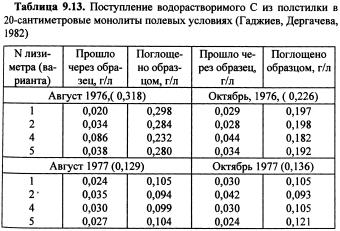 Динамика химических свойств почв (часть 10)