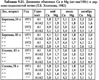 Динамика химических свойств почв (часть 13)