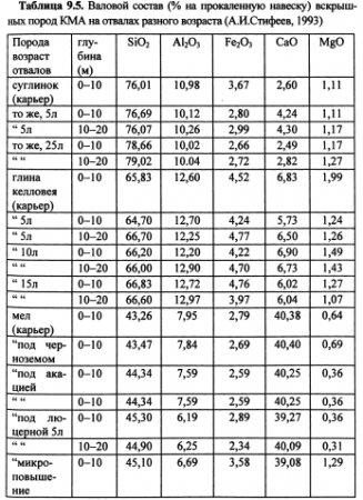 Динамика химических свойств почв (часть 5)