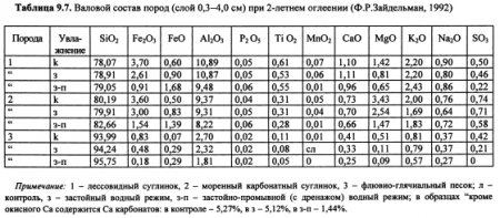 Динамика химических свойств почв (часть 6)
