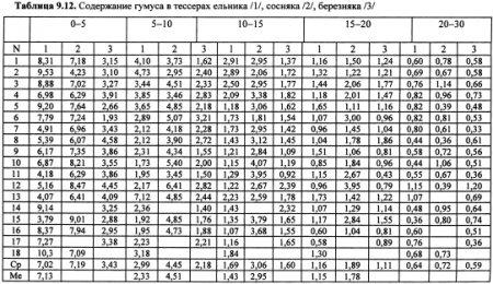 Динамика химических свойств почв (часть 9)