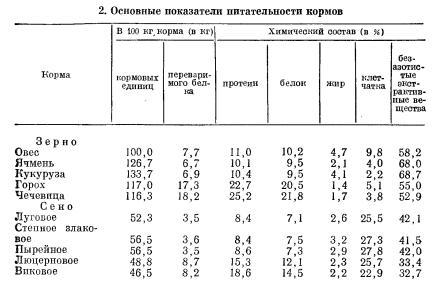 Оценка общей питательности кормов в показателях (часть 2)