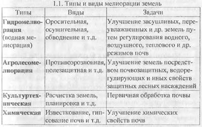 Объект и классификация мелиорации (часть 1)