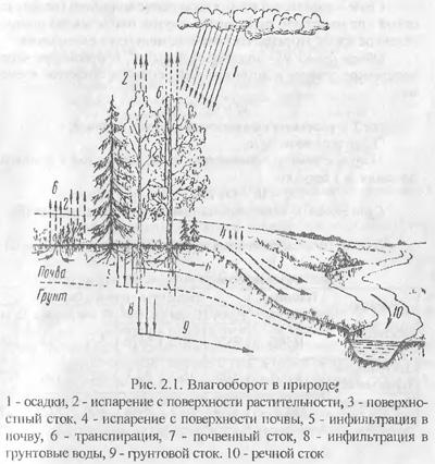 Влагооборот и водный баланс территории