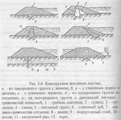 Типы и конструкции плотин (часть 1)