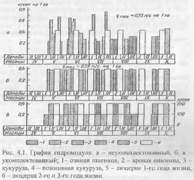 Графики оросительного гидромодуля