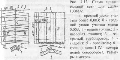 Классификация дождевальных устройств (часть 1)