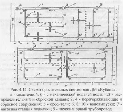 Классификация дождевальных устройств (часть 2)