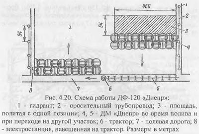Среднеструйные дождевальные машины и установки (часть 2)