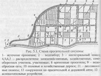 Состав и классификация оросительных систем
