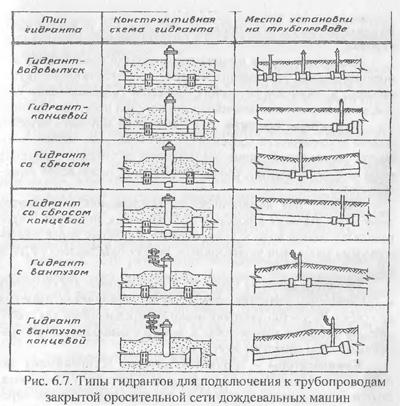 Арматура и сооружения на закрытой сети (часть 1)
