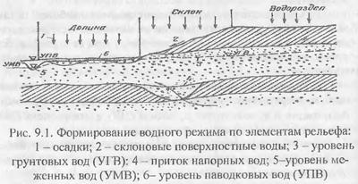 Типы водного питания избыточно увлажненных земель