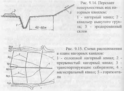 Проводящая осушительная сеть (часть 2)