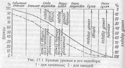Экономическое обоснование сельскохозяйственных мелиораций (часть 2)