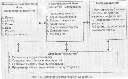 Объект и классификация мелиорации (часть 2)
