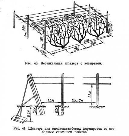 Типы опор и их устройство  (часть 3)