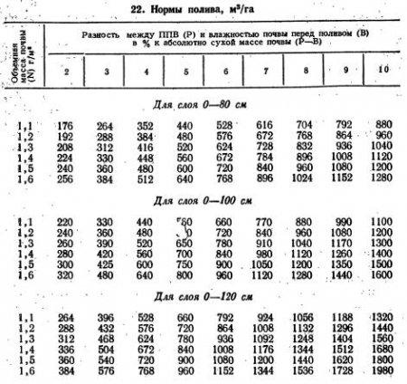 Орошение, сроки, способы и нормы поливов (часть 3)