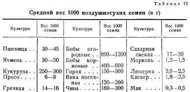 Вес 1000 семян (часть 1)