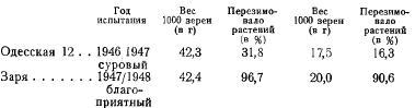 Вес 1000 семян (часть 3)