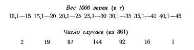 Вес 1000 семян (часть 4)