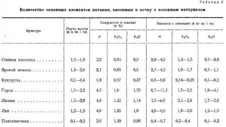 Химический состав семени (часть 6)
