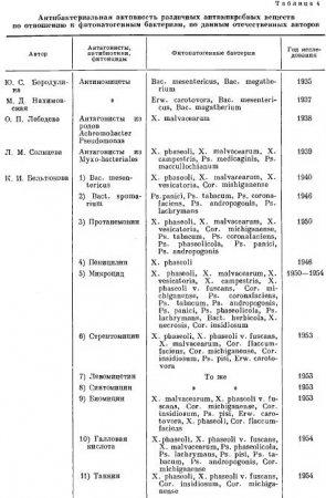Антимикробные вещества как факторы устойчивости растений (часть 1)